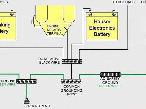 Where should the inverter ground cable terminate?