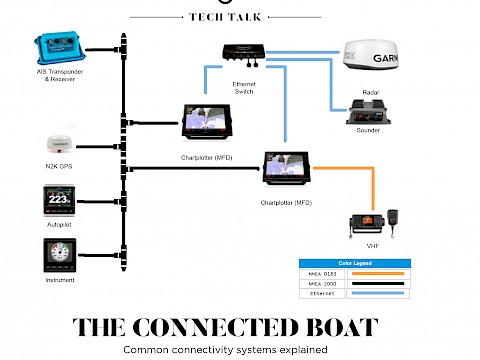 The Connected Boat