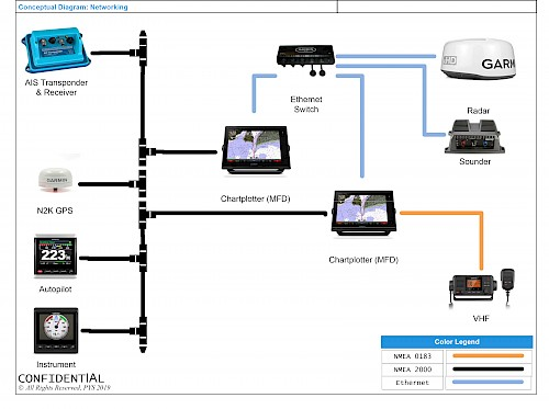 Nautical Networking Nmea 0183 And Nmea 2000 Pacific Yacht Systems